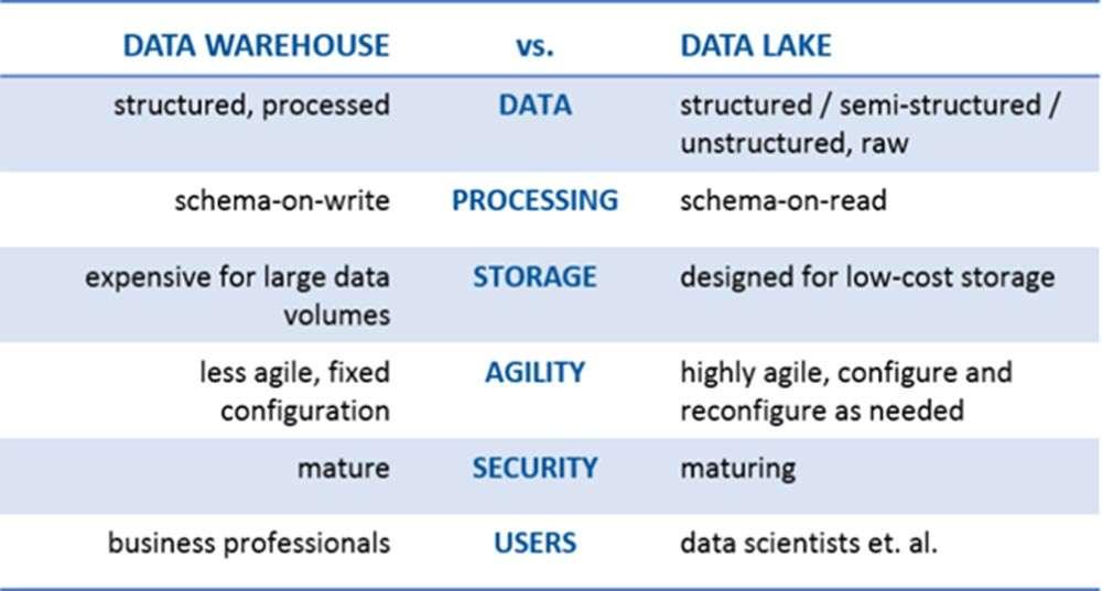 Data Warehouse vs. Data Lake