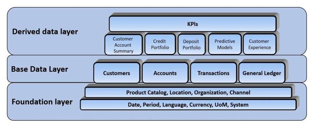 Organization of the Data Warehouse model